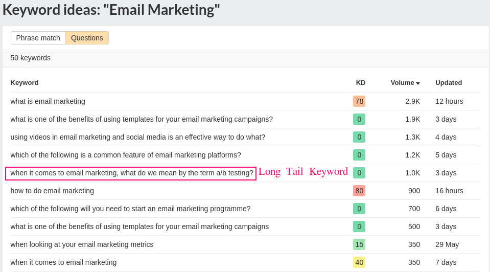 Question Email Marketing